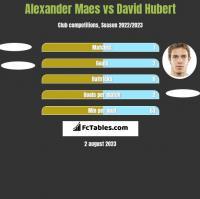 Alexander Maes vs David Hubert h2h player stats