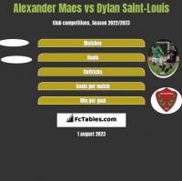 Alexander Maes vs Dylan Saint-Louis h2h player stats