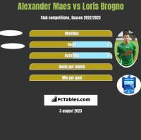 Alexander Maes vs Loris Brogno h2h player stats