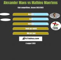 Alexander Maes vs Mathieu Maertens h2h player stats