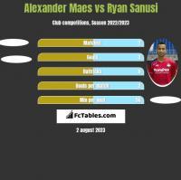 Alexander Maes vs Ryan Sanusi h2h player stats