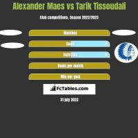 Alexander Maes vs Tarik Tissoudali h2h player stats