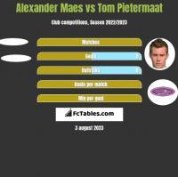 Alexander Maes vs Tom Pietermaat h2h player stats