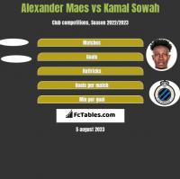 Alexander Maes vs Kamal Sowah h2h player stats