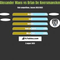 Alexander Maes vs Brian De Keersmaecker h2h player stats