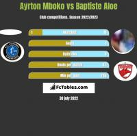 Ayrton Mboko vs Baptiste Aloe h2h player stats