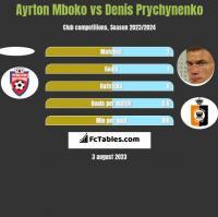 Ayrton Mboko vs Denis Prychynenko h2h player stats