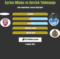 Ayrton Mboko vs Derrick Tshimanga h2h player stats