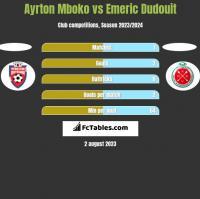 Ayrton Mboko vs Emeric Dudouit h2h player stats