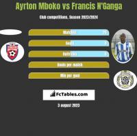 Ayrton Mboko vs Francis N'Ganga h2h player stats