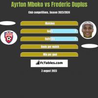 Ayrton Mboko vs Frederic Duplus h2h player stats