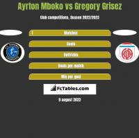 Ayrton Mboko vs Gregory Grisez h2h player stats