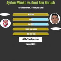Ayrton Mboko vs Omri Ben Harush h2h player stats
