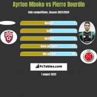 Ayrton Mboko vs Pierre Bourdin h2h player stats