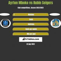 Ayrton Mboko vs Rubin Seigers h2h player stats