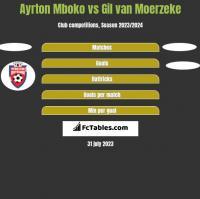 Ayrton Mboko vs Gil van Moerzeke h2h player stats