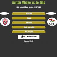 Ayrton Mboko vs Jo Gilis h2h player stats