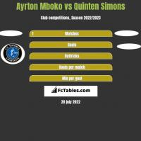 Ayrton Mboko vs Quinten Simons h2h player stats