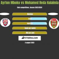 Ayrton Mboko vs Mohamed Reda Halaimia h2h player stats