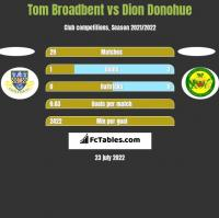 Tom Broadbent vs Dion Donohue h2h player stats