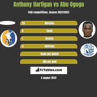Anthony Hartigan vs Abu Ogogo h2h player stats