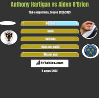 Anthony Hartigan vs Aiden O'Brien h2h player stats