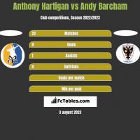 Anthony Hartigan vs Andy Barcham h2h player stats