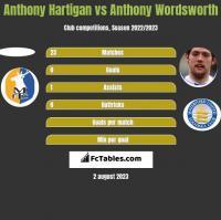 Anthony Hartigan vs Anthony Wordsworth h2h player stats