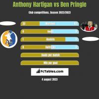 Anthony Hartigan vs Ben Pringle h2h player stats