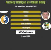 Anthony Hartigan vs Callum Reilly h2h player stats