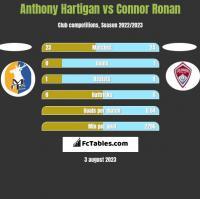 Anthony Hartigan vs Connor Ronan h2h player stats