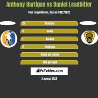 Anthony Hartigan vs Daniel Leadbitter h2h player stats