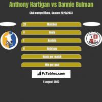 Anthony Hartigan vs Dannie Bulman h2h player stats