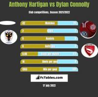 Anthony Hartigan vs Dylan Connolly h2h player stats