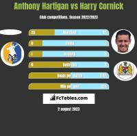 Anthony Hartigan vs Harry Cornick h2h player stats