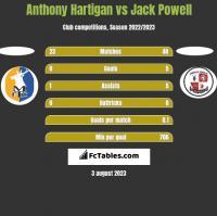 Anthony Hartigan vs Jack Powell h2h player stats