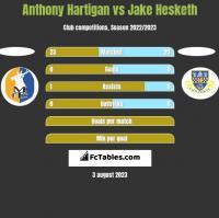 Anthony Hartigan vs Jake Hesketh h2h player stats