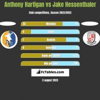 Anthony Hartigan vs Jake Hessenthaler h2h player stats