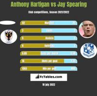 Anthony Hartigan vs Jay Spearing h2h player stats
