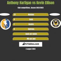 Anthony Hartigan vs Kevin Ellison h2h player stats