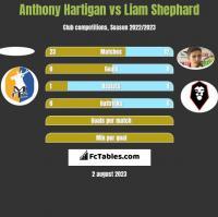 Anthony Hartigan vs Liam Shephard h2h player stats