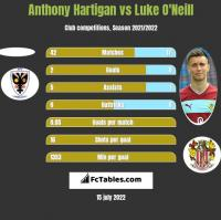 Anthony Hartigan vs Luke O'Neill h2h player stats