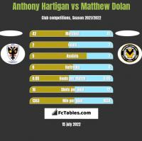 Anthony Hartigan vs Matthew Dolan h2h player stats