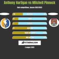 Anthony Hartigan vs Mitchell Pinnock h2h player stats