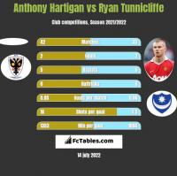 Anthony Hartigan vs Ryan Tunnicliffe h2h player stats