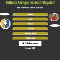 Anthony Hartigan vs Scott Wagstaff h2h player stats