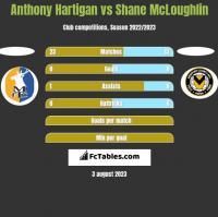 Anthony Hartigan vs Shane McLoughlin h2h player stats