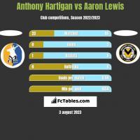 Anthony Hartigan vs Aaron Lewis h2h player stats