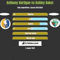 Anthony Hartigan vs Ashley Baker h2h player stats