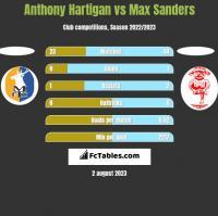 Anthony Hartigan vs Max Sanders h2h player stats